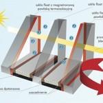Okno i szyby supertermoizolacyjne